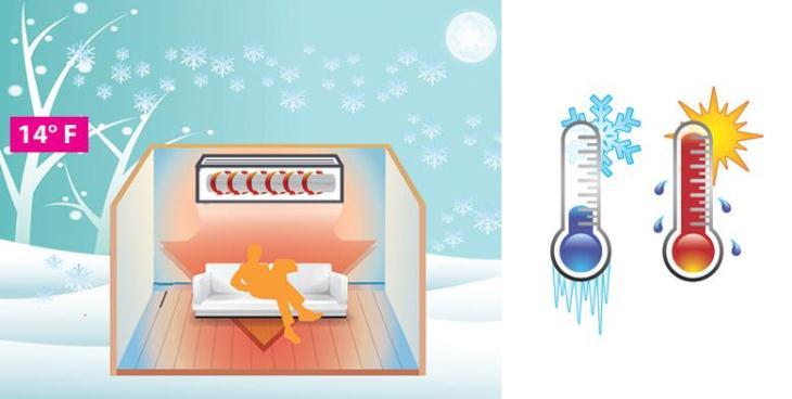 Lợi ích máy lạnh 2 chiều