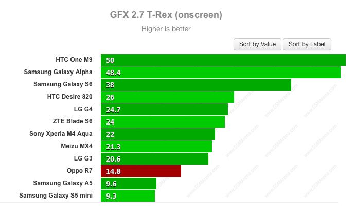 Đánh giá khả năng đồ hoạ thông qua GFX 2
