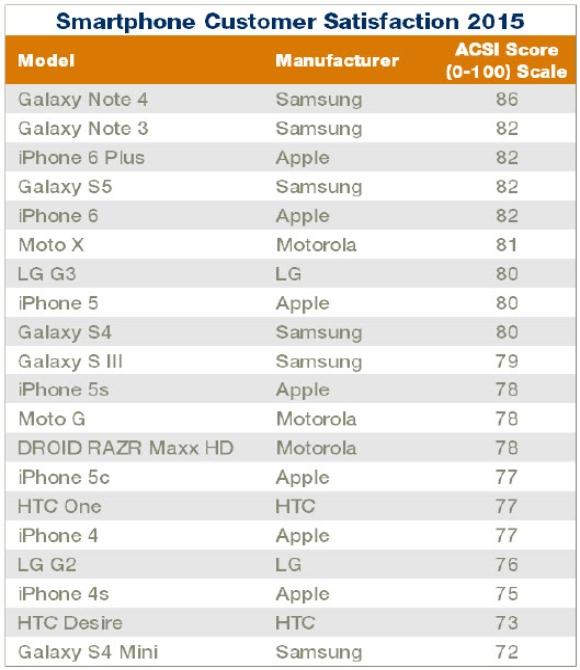 Xếp hạng mức độ hài lòng của khách hành theo smartphone