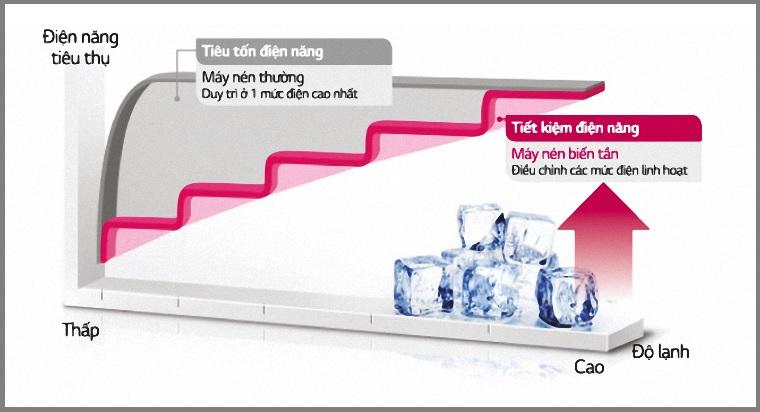 Tủ lạnh Inverter tiết kiệm điện bao nhiêu so với tủ lạnh thường?