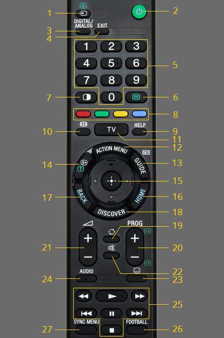 Cách sử dụng điều khiển tivi Sony W800C