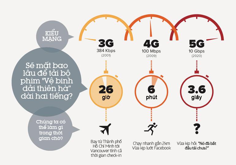 5G - khi mạng di động không còn thua kém wifi 6
