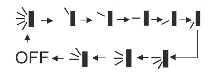 Các cấp độ của chế độ đảo gió
