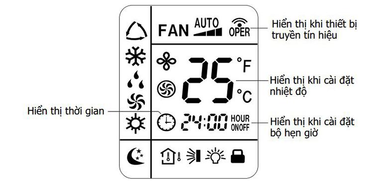 Màn hình hiển thị của remote máy lạnh Sanyo