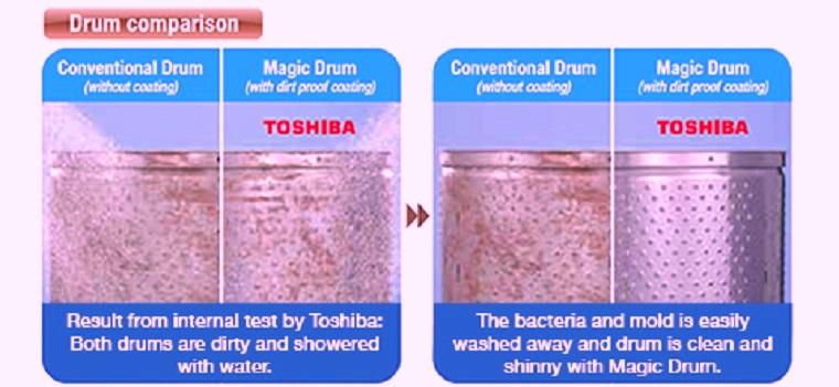 Nguyên lý hoặt động loại bỏ bám bẩn của lồng giặt Magic Drum