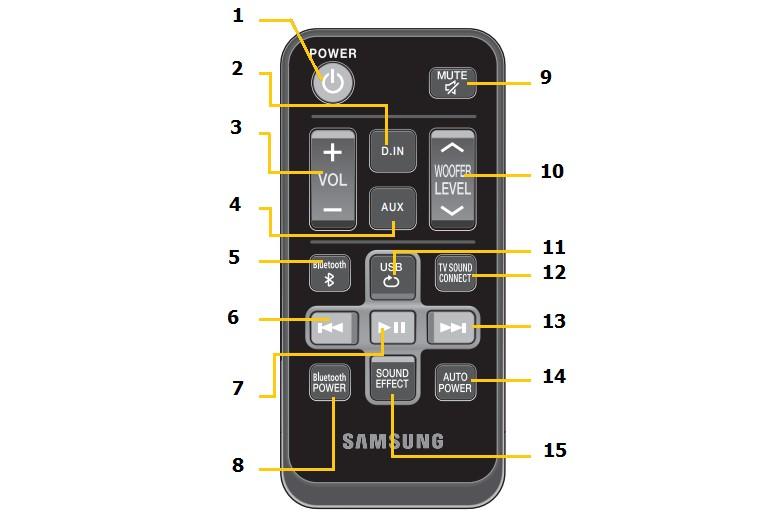 Cách sử dụng remote loa thanh Samsung HW-J250/XV