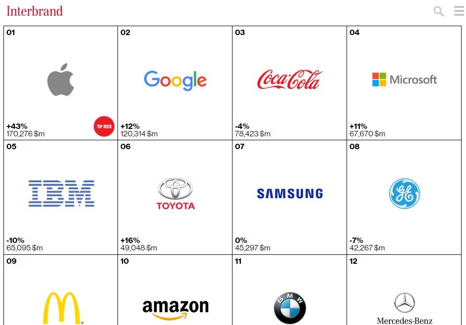 Apple và Google đứng đầu bảng xếp hạng Best Global Brands trong 3 năm liền
