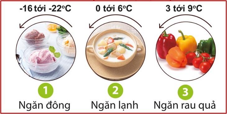 Nhiệt độ thích hợp cho từng loại thực phẩm