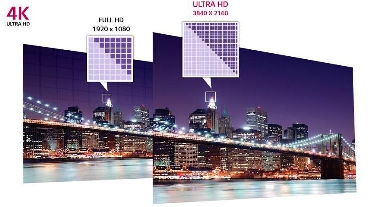 Mật độ điểm ảnh Full HD với 4K