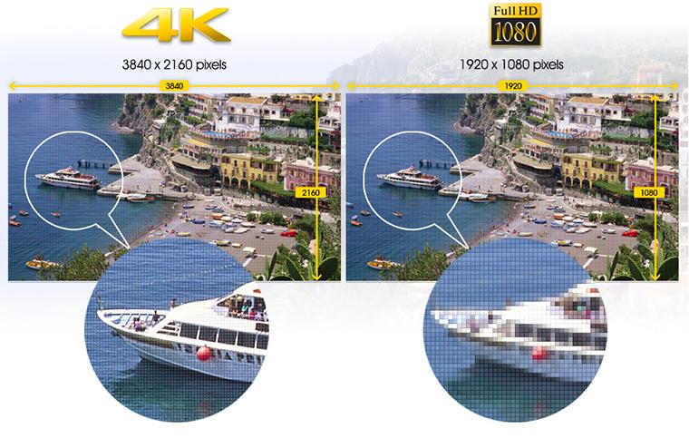 Tivi 4K với độ nét gấp 4 lần tivi Full HD