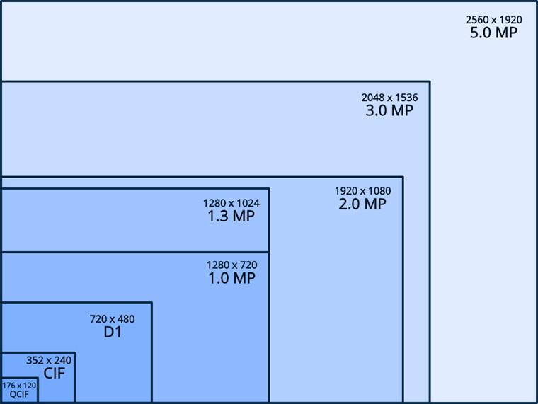 Số megapixel có ý nghĩa ra sao?