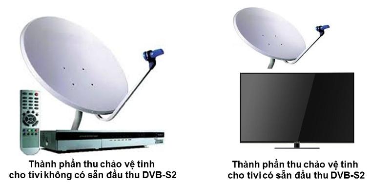 DVB-S2 trên tivi giúp tiết kiệm chi phí và không gian