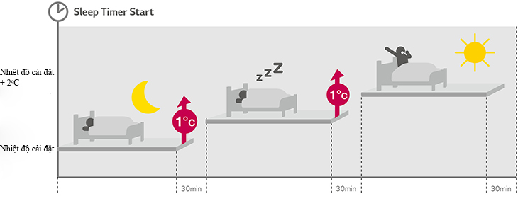 Chế độ ngủ đêm cho giấc ngủ sâu hơn