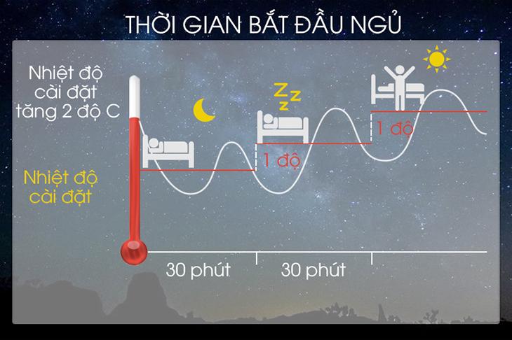 Sử dụng chế độ sleep hoặc hẹn giờ tắt máy qua đêm