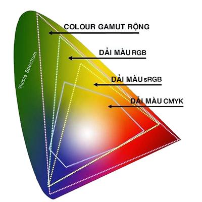 Dải Colour Gamut rộng hơn RGB thì chất lượng hình ảnh tốt hơn