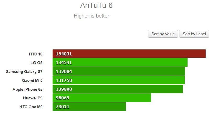 Điểm số AnTuTu mới đăng tải