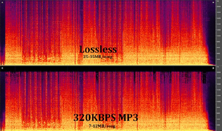 Nhạc Lossless nặng hơn so với MP3