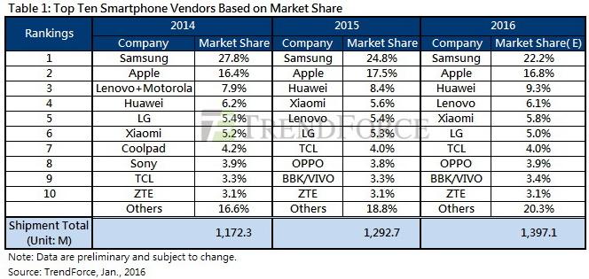 bảng xếp hạng Top 10 nhà sản xuất smartphone lớn nhất thế giới (tính đến 1/2016)