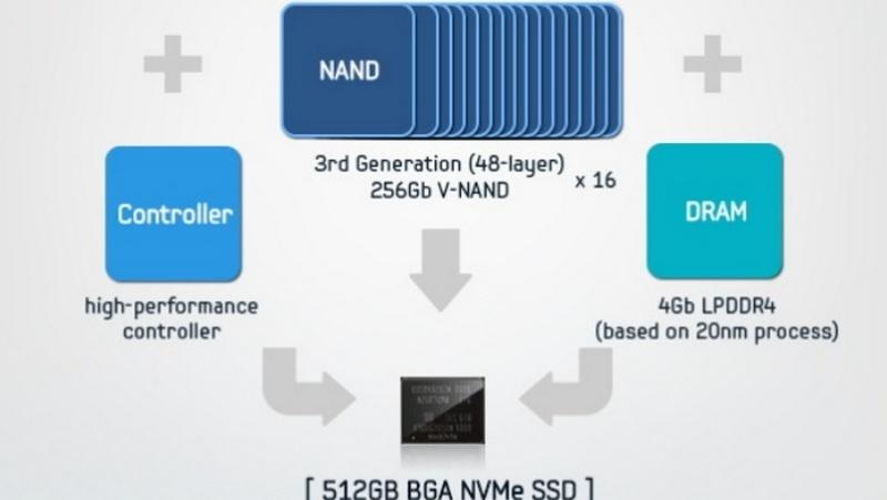 Samsung trình làng bộ nhớ SSD 512 GB nhỏ gọn hơn cả một chiếc tem