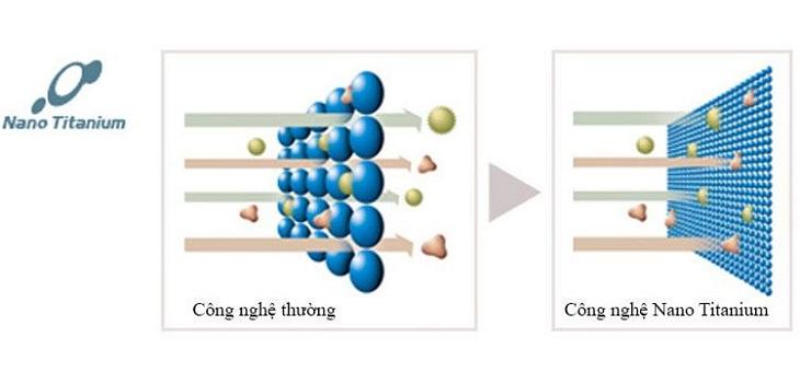 So sánh bộ lọc thường với bộ lọc Nano Titanium