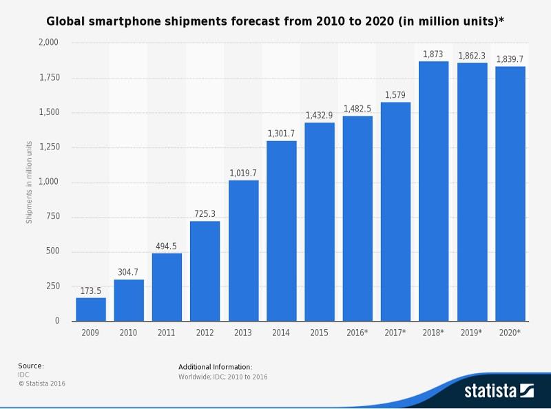smartphone-shipment-statista