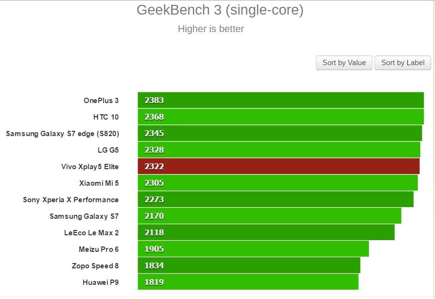 GeekBench 3