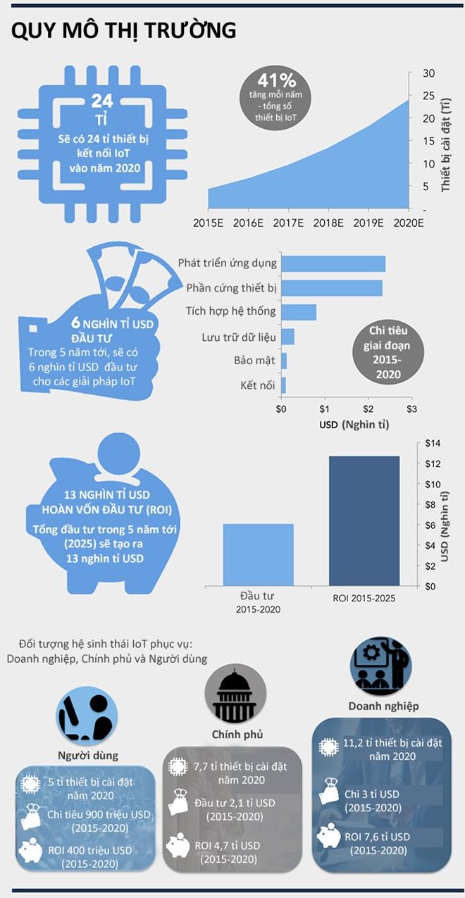 Infographic quy mô thị trường của IoT