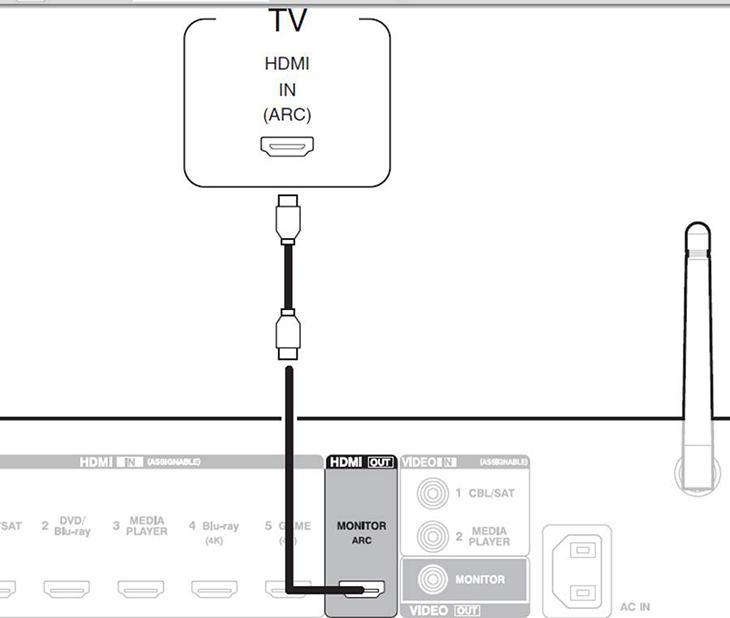 Kết nối qua cổng HDMI (ARC)