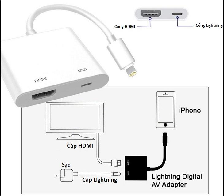 Dùng cổng HDMI kết nối tivi TCL với iPhone
