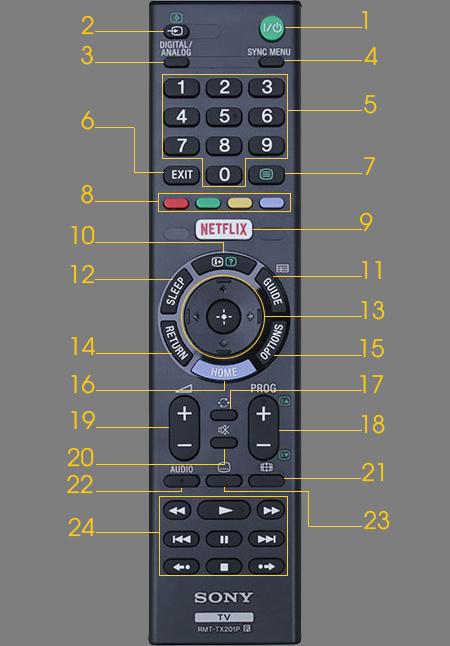 Remote Internet tivi Sony