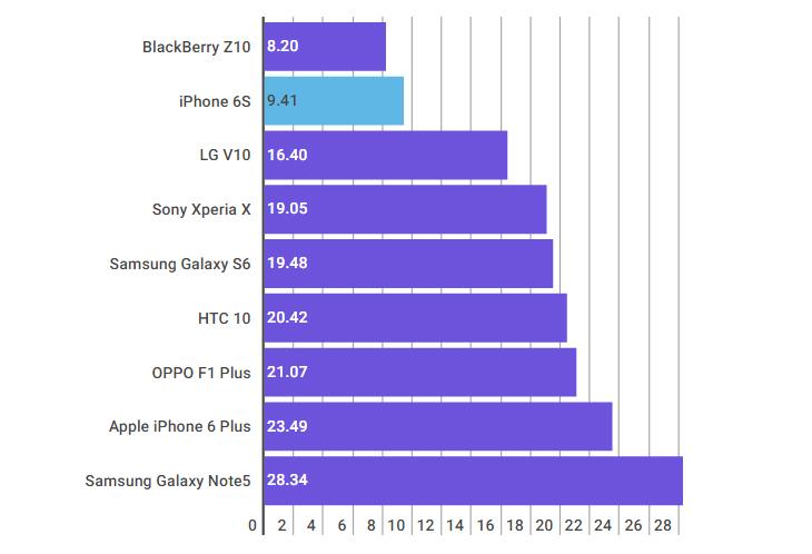 Thời lượng đàm thoại iPhone 6S