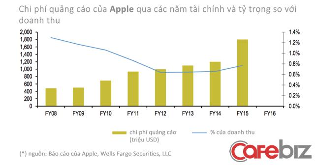 Chi phí quảng cáo của Apple qua các năm, trừ 2016 do không công bố riêng lẻ thông tin này