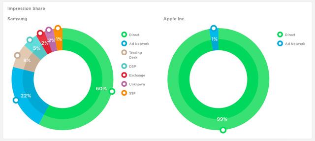 Biểu đồ này cho thấy cách Apple chi tiền quảng cáo khác với Samsung như thế nào