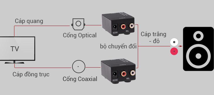 Kết nối qua bộ chuyển đổi Digital to Analog Audio