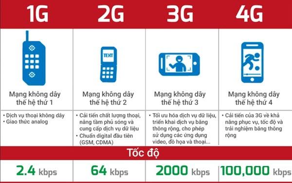 Chán mạng 3G chậm chạp, Đây là cách Để dùng mạng 4G Viettel