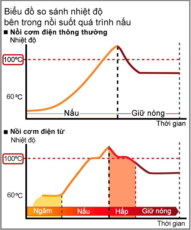 Biểu đồ so sánh nhiệt độ bên trong nồi trong suốt quá trình nấu