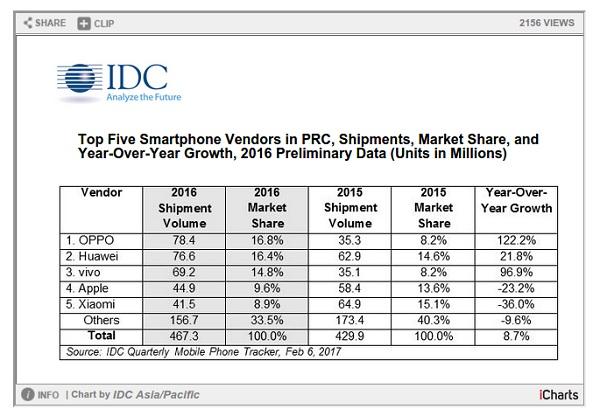 Thống kê của IDC về số lượng smartphone bán ra tại Trung Quốc cũng như thi phần của các hãng sản xuất trong năm 2016