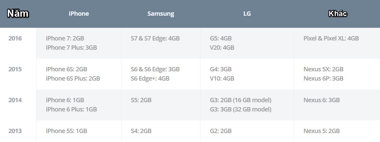 Bảng so sánh dung lượng RAM của iPhone với các dòng smartphone Android