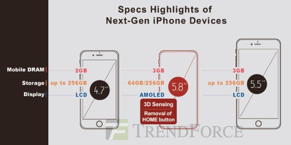 Đây là cấu hình sức mạnh của bộ ba iPhone 2017
