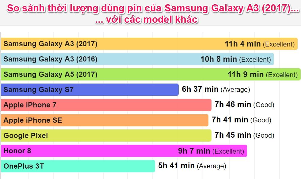 So sánh thời lượng dùng pin của Samsung Galaxy A3 (2017) với các model khác