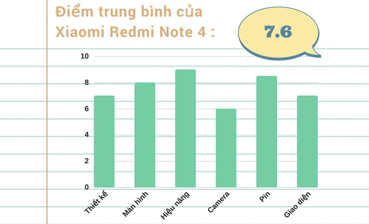 Đánh giá chi tiết Xiaomi Redmi Note 4