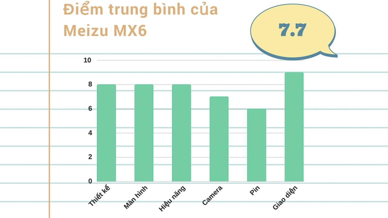Đánh giá chi tiết Meizu MX6