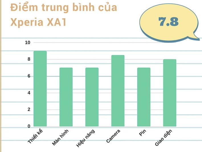 đánh giá chi tiết Xperia XA1