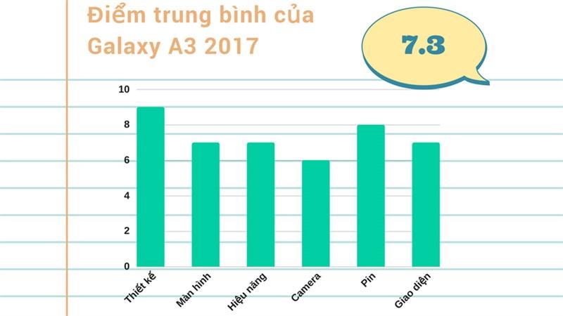 Đánh giá chi tiết Galaxy A3 2017