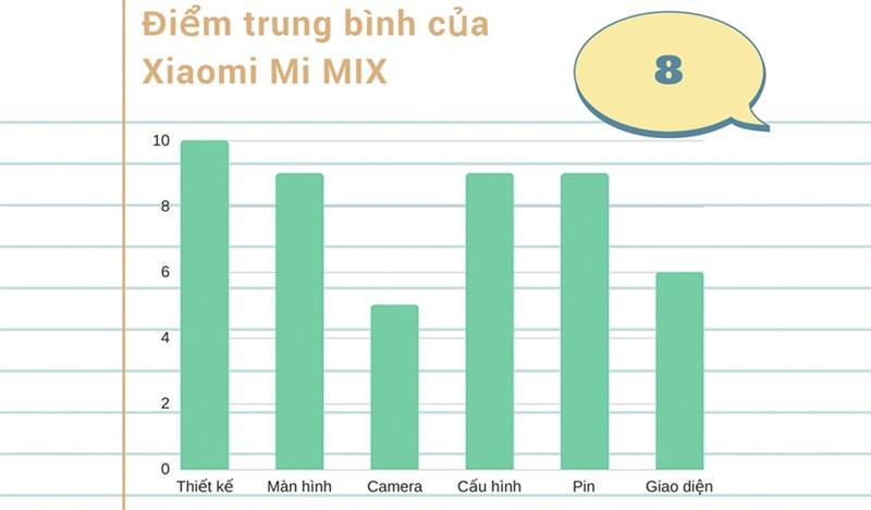 Đánh giá chi tiết Xiaomi Mi MIX