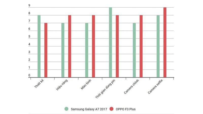 Tổng quan về Galaxy A7 2017 và OPPO F3 Plus
