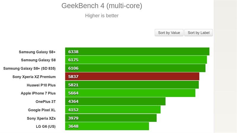 Đánh giá chi tiết Xperia XZ Premium