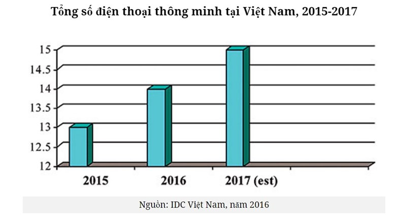 Tổng số điện thoại thông minh tại Việt Nam, 2015-2017