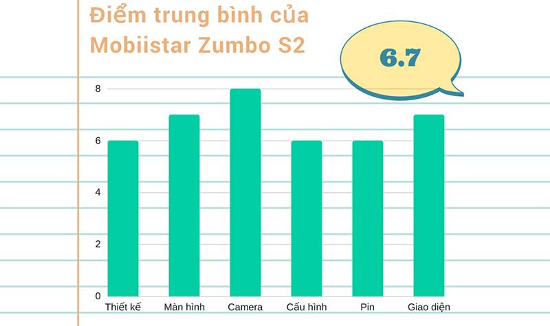 Đánh giá chi tiết Mobiistar Zumbo S2