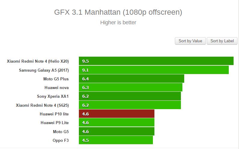 Đánh giá Huawei P10 Lite: Nối tiếp sự thành công từ P9 Lite.